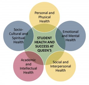 ATLAS Venn Diagram - Student Health and Success at Queen's / Personal and Physical Health - Emotional and Mental Health - Social and Interpersonal Health - Academic and Intellectual Health - Socio-Cultural and Spiritual Health